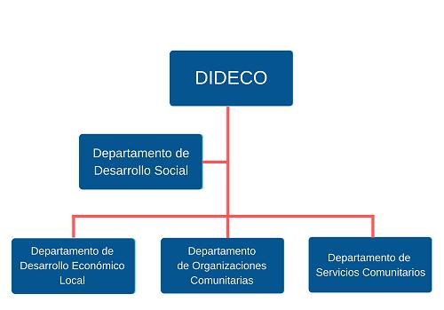DIDECO (2)